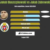 Jakub Błaszczykowski vs Jakub Zubrowski h2h player stats