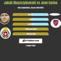 Jakub Blaszczykowski vs Jean Carlos h2h player stats