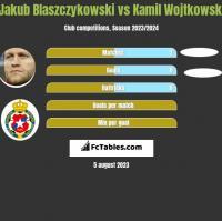 Jakub Blaszczykowski vs Kamil Wojtkowski h2h player stats