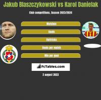 Jakub Blaszczykowski vs Karol Danielak h2h player stats