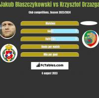 Jakub Błaszczykowski vs Krzysztof Drzazga h2h player stats