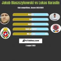 Jakub Blaszczykowski vs Lukas Haraslin h2h player stats