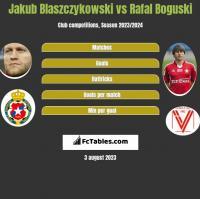 Jakub Błaszczykowski vs Rafał Boguski h2h player stats