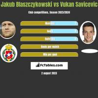 Jakub Blaszczykowski vs Vukan Savicevic h2h player stats