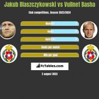 Jakub Błaszczykowski vs Vullnet Basha h2h player stats
