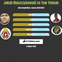 Jakub Blaszczykowski vs Yaw Yeboah h2h player stats