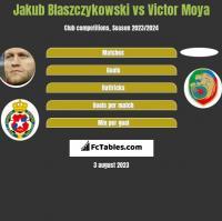 Jakub Blaszczykowski vs Victor Moya h2h player stats