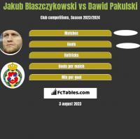 Jakub Blaszczykowski vs Dawid Pakulski h2h player stats