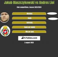 Jakub Błaszczykowski vs Andres Lioi h2h player stats