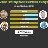 Jakub Blaszczykowski vs Dominik Steczyk h2h player stats