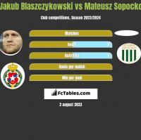 Jakub Blaszczykowski vs Mateusz Sopocko h2h player stats