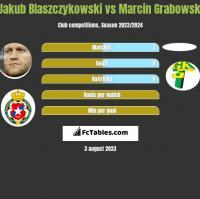 Jakub Błaszczykowski vs Marcin Grabowski h2h player stats