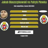 Jakub Błaszczykowski vs Patryk Plewka h2h player stats