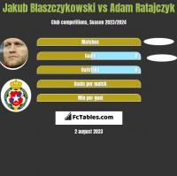 Jakub Błaszczykowski vs Adam Ratajczyk h2h player stats