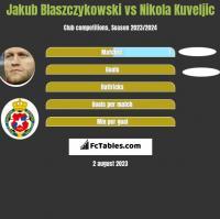 Jakub Błaszczykowski vs Nikola Kuveljic h2h player stats