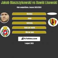 Jakub Błaszczykowski vs Dawid Lisowski h2h player stats