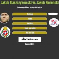 Jakub Blaszczykowski vs Jakub Bieronski h2h player stats