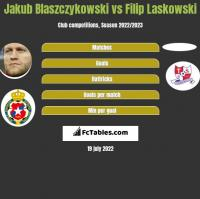 Jakub Blaszczykowski vs Filip Laskowski h2h player stats
