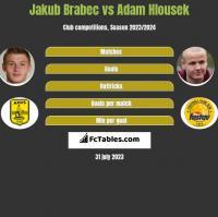 Jakub Brabec vs Adam Hlousek h2h player stats