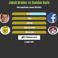 Jakub Brabec vs Damian Baris h2h player stats