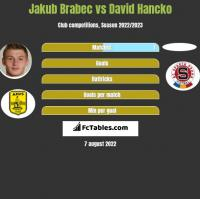 Jakub Brabec vs David Hancko h2h player stats