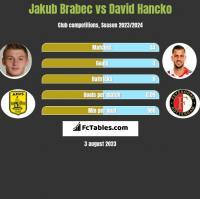 Jakub Brabec vs David Hancko h2h player stats
