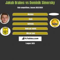 Jakub Brabec vs Dominik Simersky h2h player stats