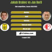 Jakub Brabec vs Jan Boril h2h player stats
