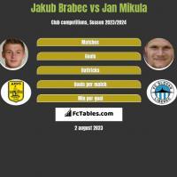 Jakub Brabec vs Jan Mikula h2h player stats
