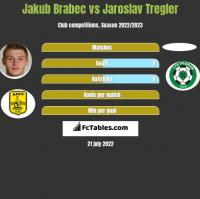 Jakub Brabec vs Jaroslav Tregler h2h player stats
