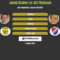 Jakub Brabec vs Jiri Fleisman h2h player stats