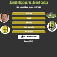 Jakub Brabec vs Josef Celba h2h player stats