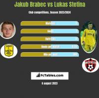 Jakub Brabec vs Lukas Stetina h2h player stats