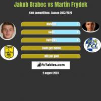 Jakub Brabec vs Martin Frydek h2h player stats