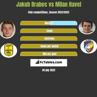 Jakub Brabec vs Milan Havel h2h player stats
