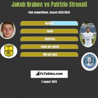 Jakub Brabec vs Patrizio Stronati h2h player stats