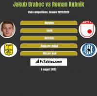Jakub Brabec vs Roman Hubnik h2h player stats