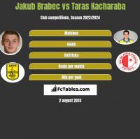 Jakub Brabec vs Taras Kacharaba h2h player stats
