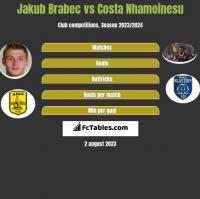 Jakub Brabec vs Costa Nhamoinesu h2h player stats