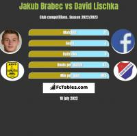 Jakub Brabec vs David Lischka h2h player stats