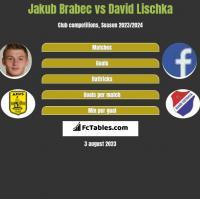 Jakub Brabec vs David Lischka h2h player stats