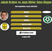 Jakub Brabec vs Juan Olivier Simo Kingue h2h player stats