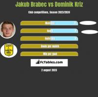 Jakub Brabec vs Dominik Kriz h2h player stats
