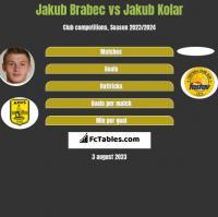 Jakub Brabec vs Jakub Kolar h2h player stats