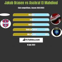 Jakub Brasen vs Aschraf El Mahdioui h2h player stats