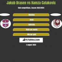 Jakub Brasen vs Hamza Catakovic h2h player stats