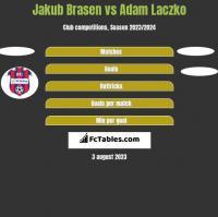 Jakub Brasen vs Adam Laczko h2h player stats