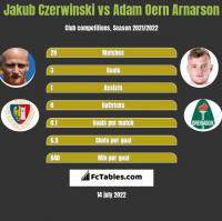 Jakub Czerwiński vs Adam Oern Arnarson h2h player stats