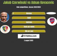 Jakub Czerwiński vs Adnan Kovacevic h2h player stats