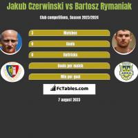 Jakub Czerwiński vs Bartosz Rymaniak h2h player stats